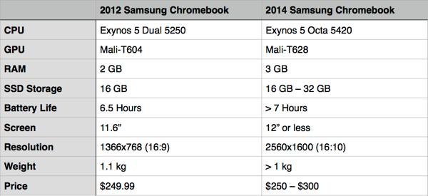 samsung-series3-upgrade-table