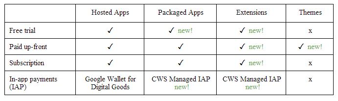 chrome_web_store changes