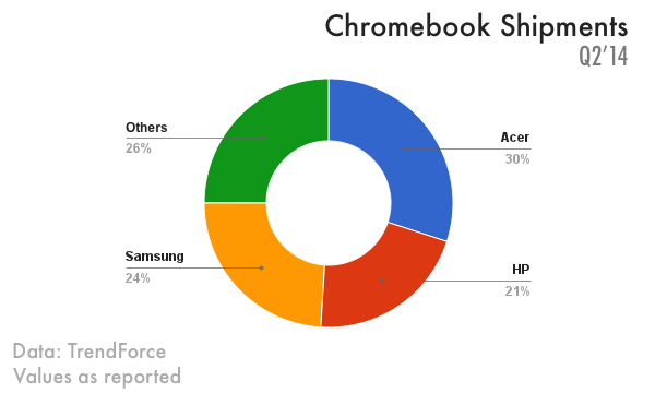 chromebook shipments in q2 2014