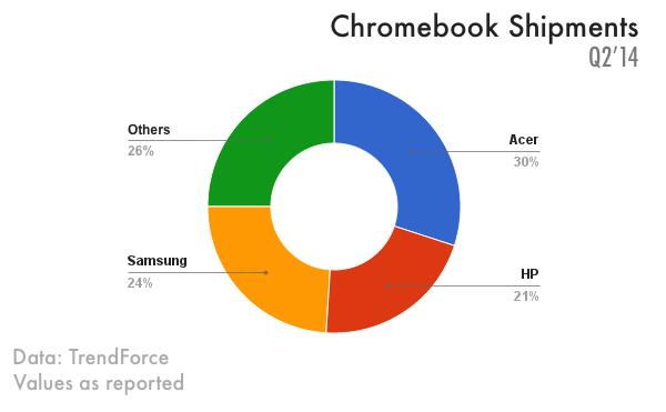 chromebook shipments in q2 2014