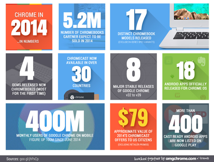 2014-in-numbers